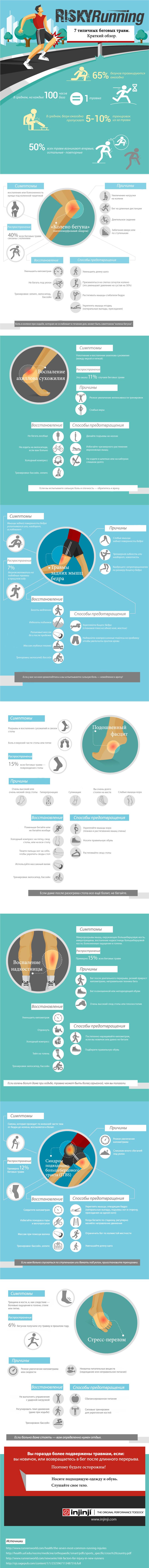 Инфографика: наиболее распространённые травмы бегунов 1