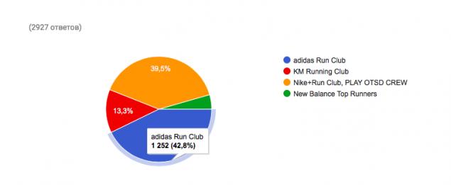 Конкурс на лучшую зону поддержки среди беговых клубов: голосование началось! 16
