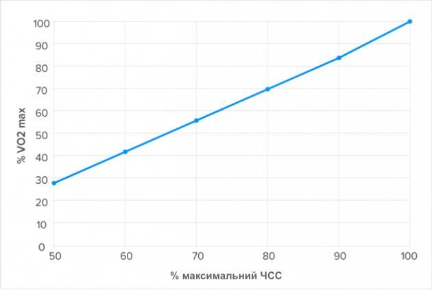 відношення між значенням максимального пульсу і VO2max