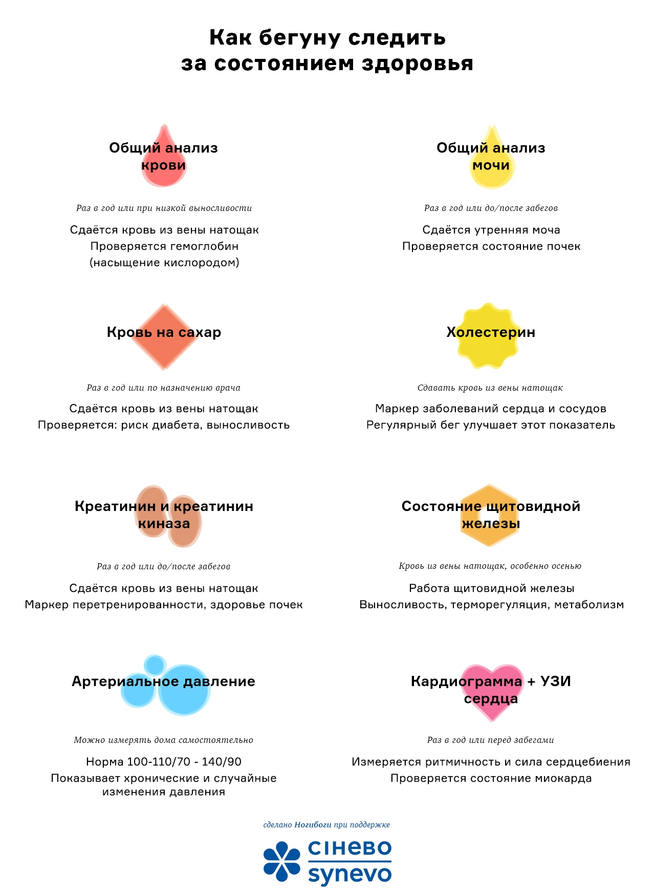 Список анализов и обследований для бегунов: инфографика