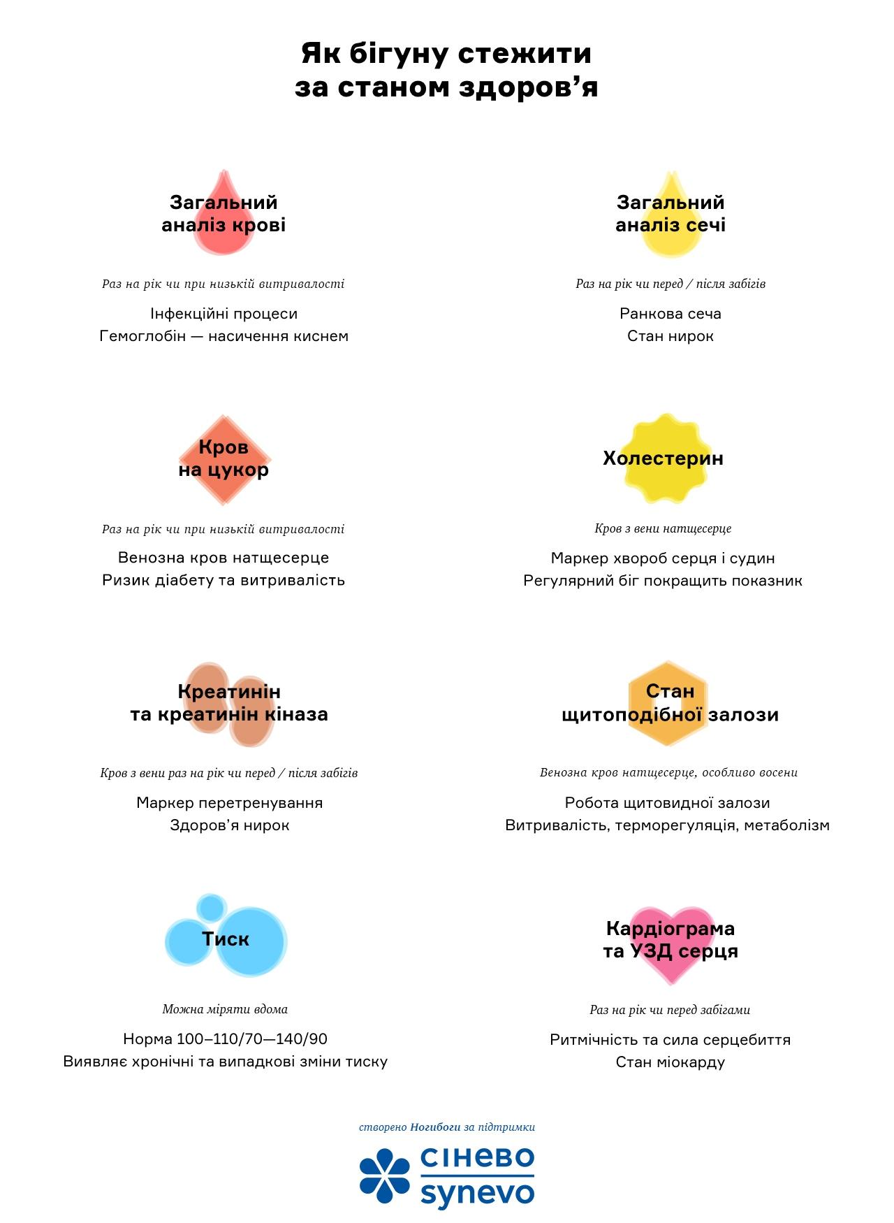 Перелік аналізів для бігунів: інфографіка
