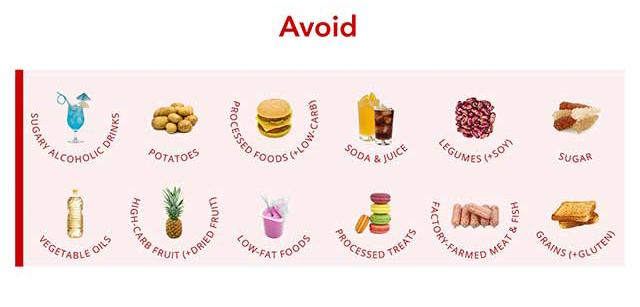 Что такое кето-диета? Она действительно помогает похудеть?