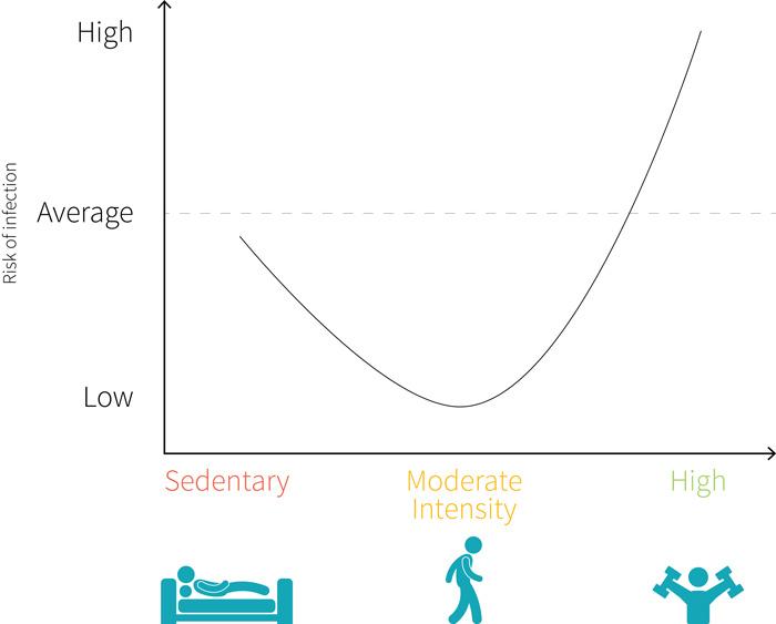 Как бегунам укреплять иммунитет, чтобы снизить риск заражения коронавирусом
