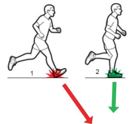 Каденс при бігу